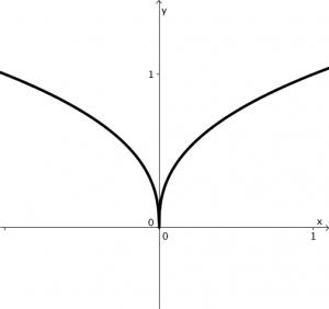 The MO-Labs-Logo-M-Curve.
